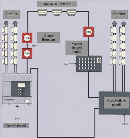 Fire Detection Block Diagram