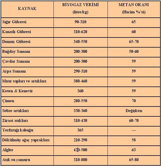 Biyogaz Metan Miktarı