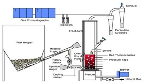 Biyokütle Gazlaştırıcı