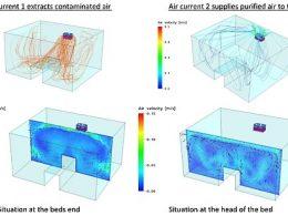 Ameliyathane Basınç ve Hava Akışı