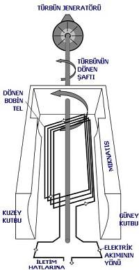 Elektrik nasıl üretilir?