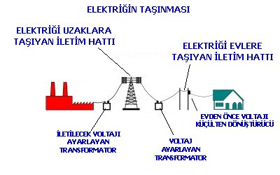 Elektrik Taşınması