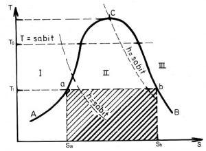 Sıcaklık entropi diyagramı