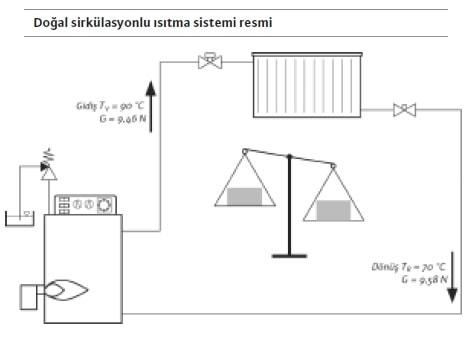 Doğal sirkülasyonlu ısıtma sistemi resmi