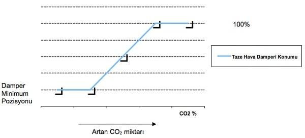 Klima Santrali Damper