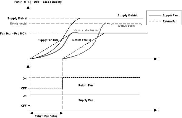 Klima Santrali Fan Hızı
