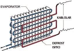 elektrikli defrost