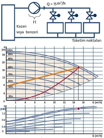 Frekans Konvertörlü Pompa Basınç Kontrolü