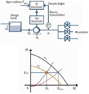Frekans Konvertörlü Pompa Hız Kontrolü