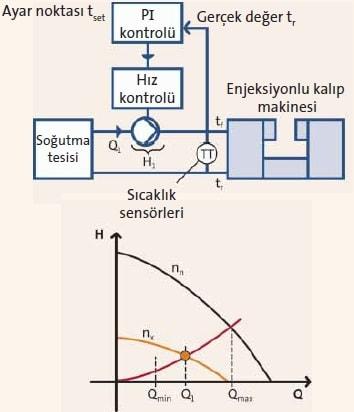 Frekans Konvertörlü Pompa Sıcaklık Kontrolü