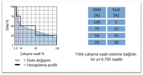Frekans Konvertörlü Pompa Yük Profili