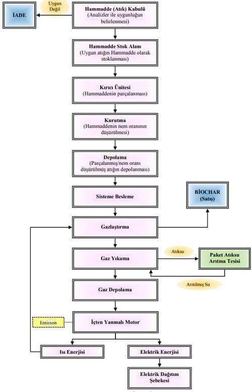 biyokutle biochar