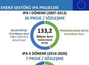 Enerji Sektörü IPA Projeleri