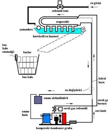 Hareketli buz makinesi soğutma devresi