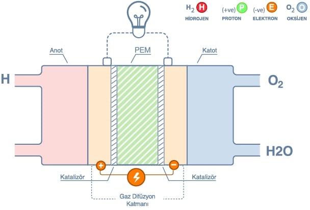 hidrojen yakıt hücresi
