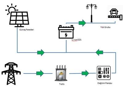 lion enerji depolama sistemi