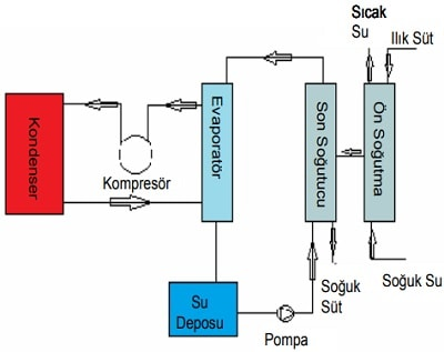Süt Soğutucusu Soğutma Devre Şeması