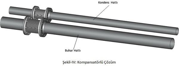 buhar omega kompansatör