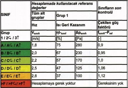 Klima Santrali Sertifikasyon Gruplar