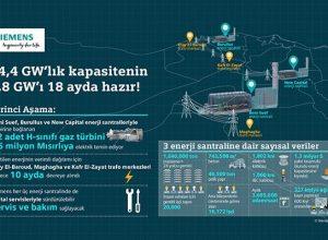 Siemens Mısır Mega Projesi