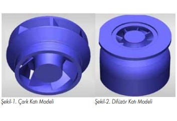 Dalgıç Pompa Tasarım ve Analizi