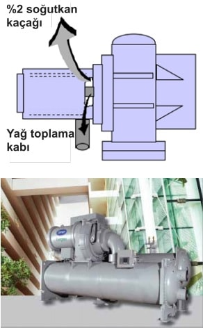 Mekanik Oda Özellikleri