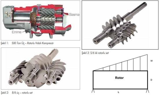 Üç-Rotorlu Vidalı Sıkıştırma Teknolojisi