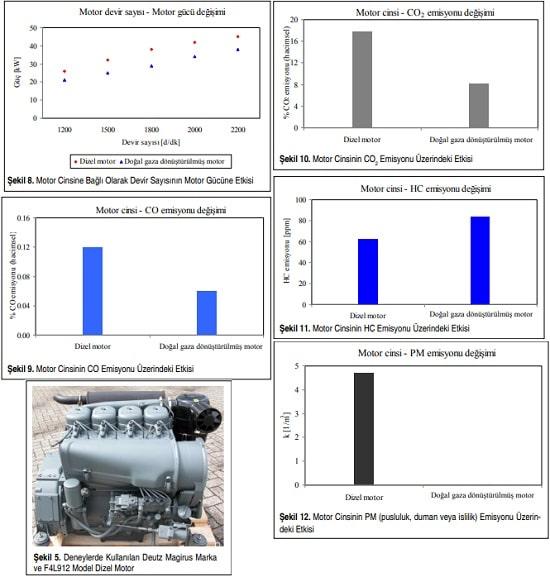 Dizel CNG Motor Performansı