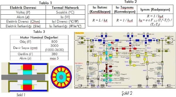 Sirkülasyon Pompalarının Termal Modellemesi