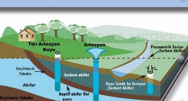 Keson, Artezyen, Sondaj