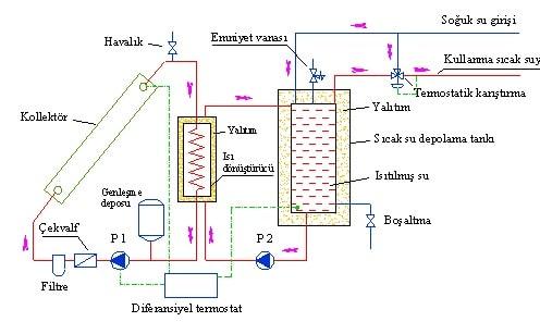 Pompalı güneş enerjisi sistemi