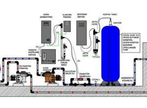 Ozon ve Aktif Oksijen