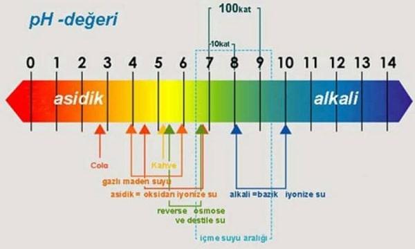 Havuz pH Değeri
