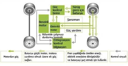 Hybrid Motorların Avantajları ve Dezavantajları