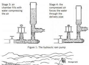 Hydraulic Ram pump system