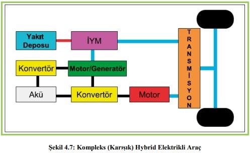 Elektrikli Hybrid Komleksi Tahrik