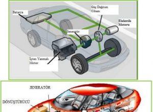 Elektrikli Hybrid Motor