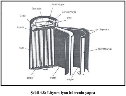 Elektrikli Hybrid Motor Lityum İyon Yapısı