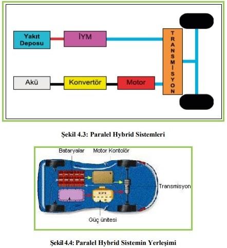 Elektrikli Hybrid Parelel Tahrik
