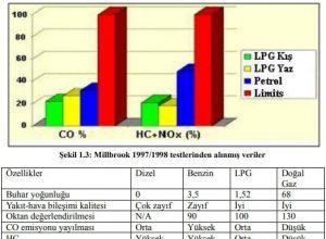 LPG Avantaj ve Dezavantajları