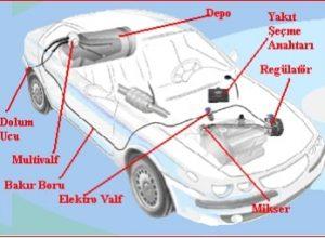 LPG Yakıtlı Motor