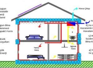 Konut Binalarının Enerji Etkin İyileştirmesi
