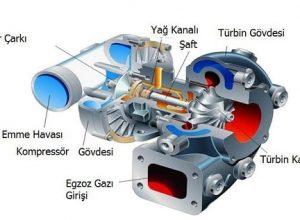 araç turbo sistemi kompresör tasarımı