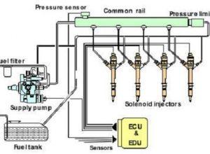 common rail dağıtıcısı