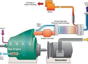 gaz motoru tahrikli