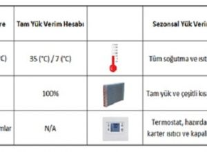 çatı tipi klimalarda sezonsal verimlilik