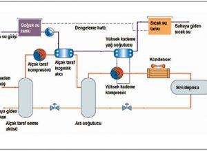 endüstriyel soğutma prosesinde enerji verimliliği