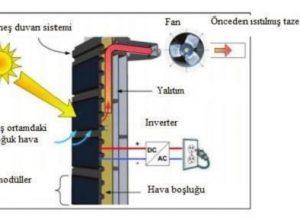fotovoltaik termal kolektörün teorik modellemesi