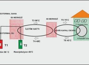 jeotermal ile bölgesel ısıtma sistemleri