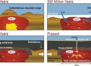 sıcak kuru kayaların potansiyeli